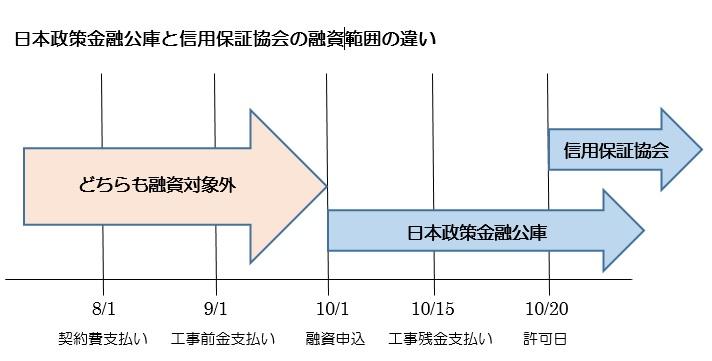 日本政策金融公庫と信用保証協会の融資範囲の違い
